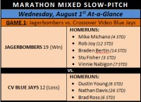 Marathon Mixed Slow-Pitch Jagerbombers Climbing Towards First…