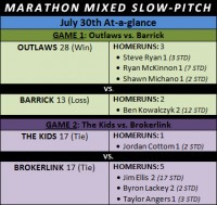 Marathon Mixed Slow-pitch; Monday Night Double Header Results