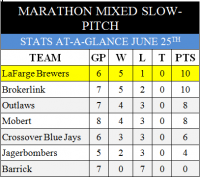 MARATHON Mixed Slow-Pitch League UPDATE