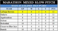 Marathon Mixed Slow-Pitch July 3rd Results & Upcoming