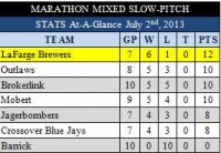 Marathon Mixed Slow-Pitch July 2nd Update (July 3rd Upcoming)