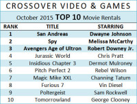 #CrossoverInsider : Top 10, New Releases, and Videogaming News