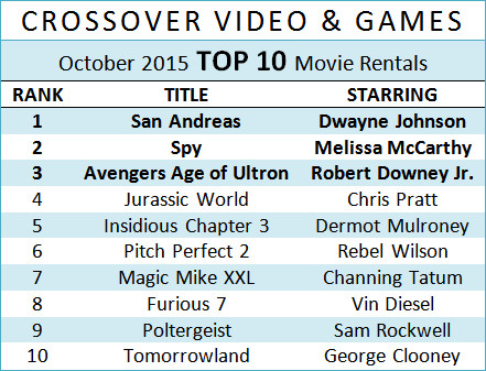 crossover-top10-oct2015