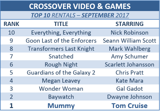 #CrossoverInsider: New Movie & Game Releases, September Top 10 +More!