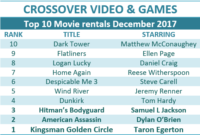 #CrossoverVideo New Year Trailers & New Releases, Monthly TOP 10 & Shop Local Winner