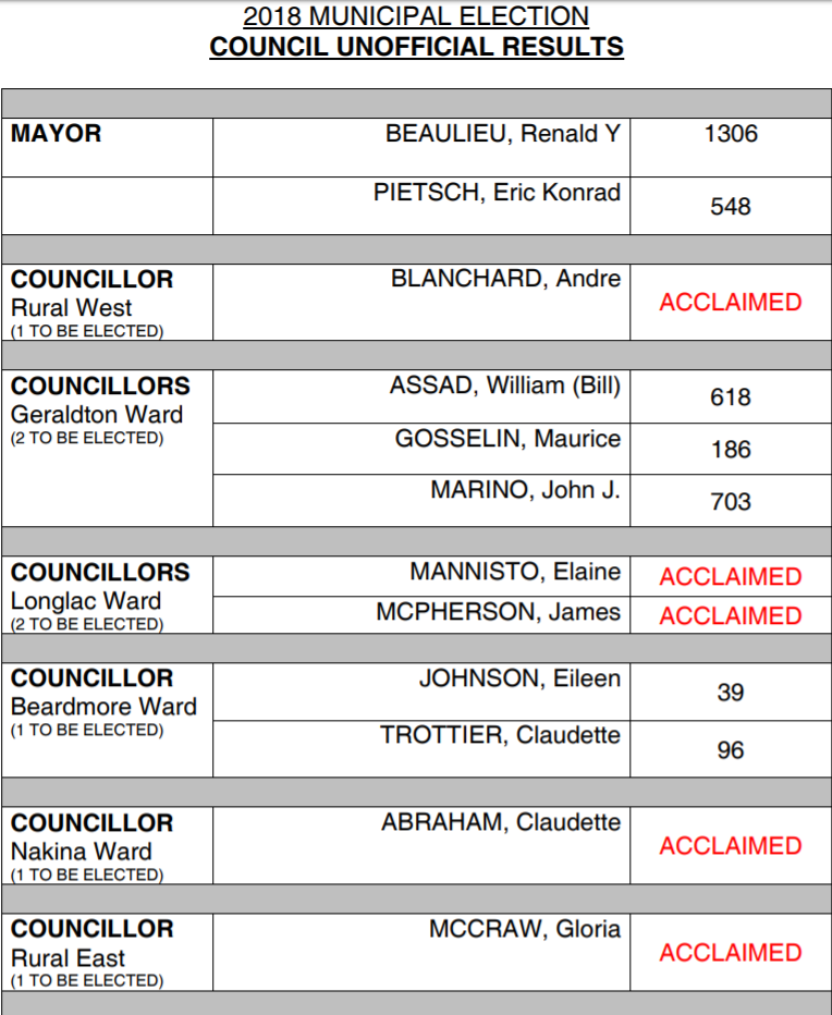 Municipality of Greenstone Unofficial Election Results
